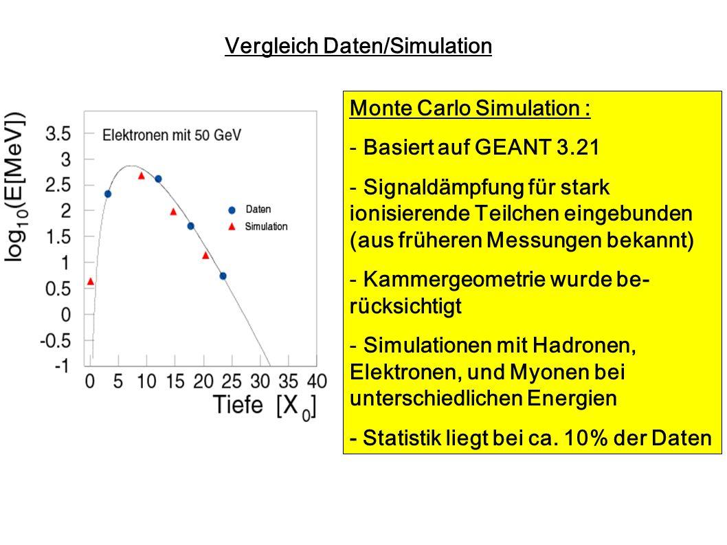 Vergleich Daten/Simulation