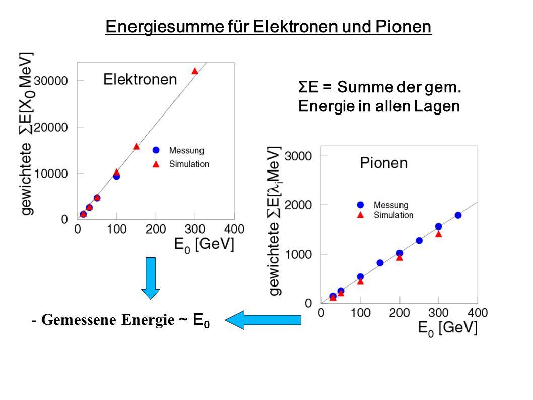 Energiesumme für Elektronen und Pionen