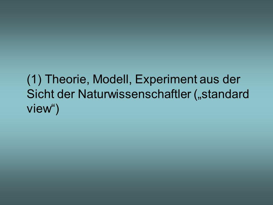 """(1) Theorie, Modell, Experiment aus der Sicht der Naturwissenschaftler (""""standard view )"""