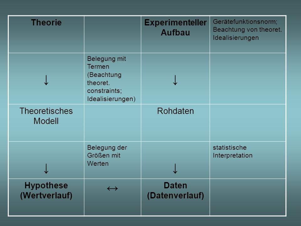 Experimenteller Aufbau Hypothese (Wertverlauf)