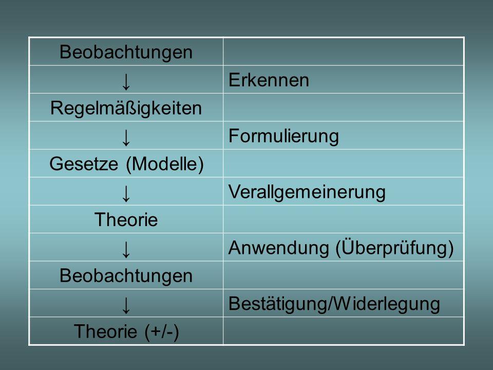 Anwendung (Überprüfung) Bestätigung/Widerlegung Theorie (+/-)
