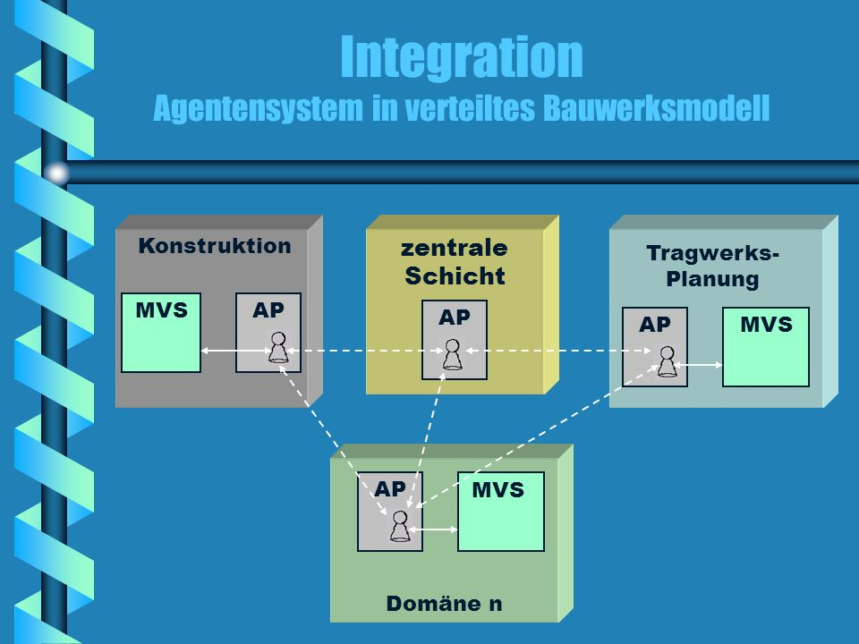 Integration Agentensystem in verteiltes Bauwerksmodell
