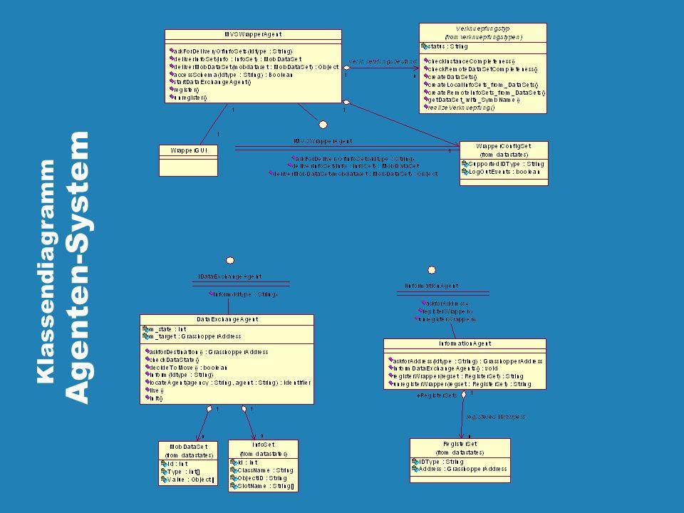 Agenten-System Klassendiagramm