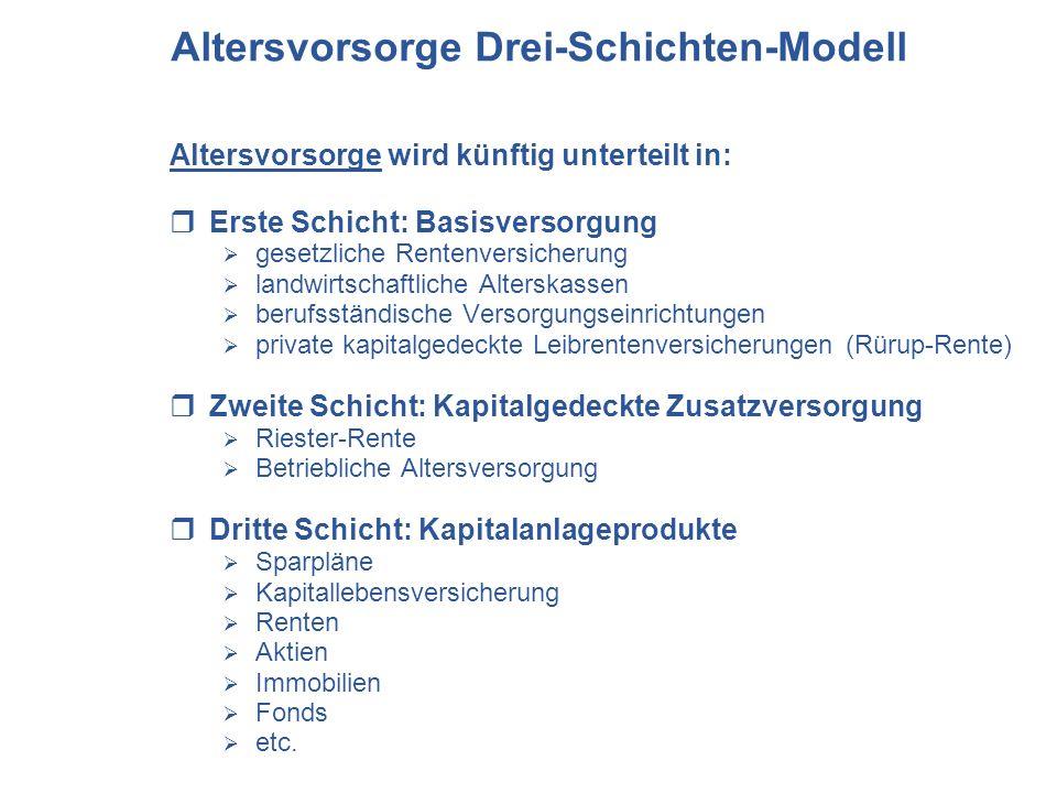 Altersvorsorge Drei-Schichten-Modell