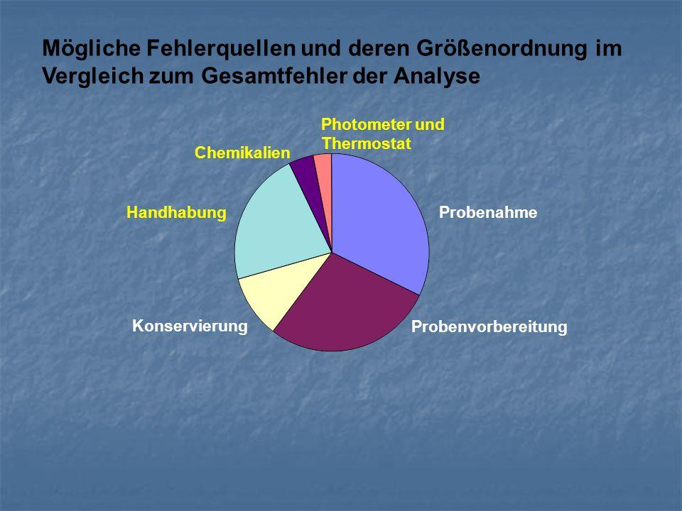Mögliche Fehlerquellen und deren Größenordnung im Vergleich zum Gesamtfehler der Analyse
