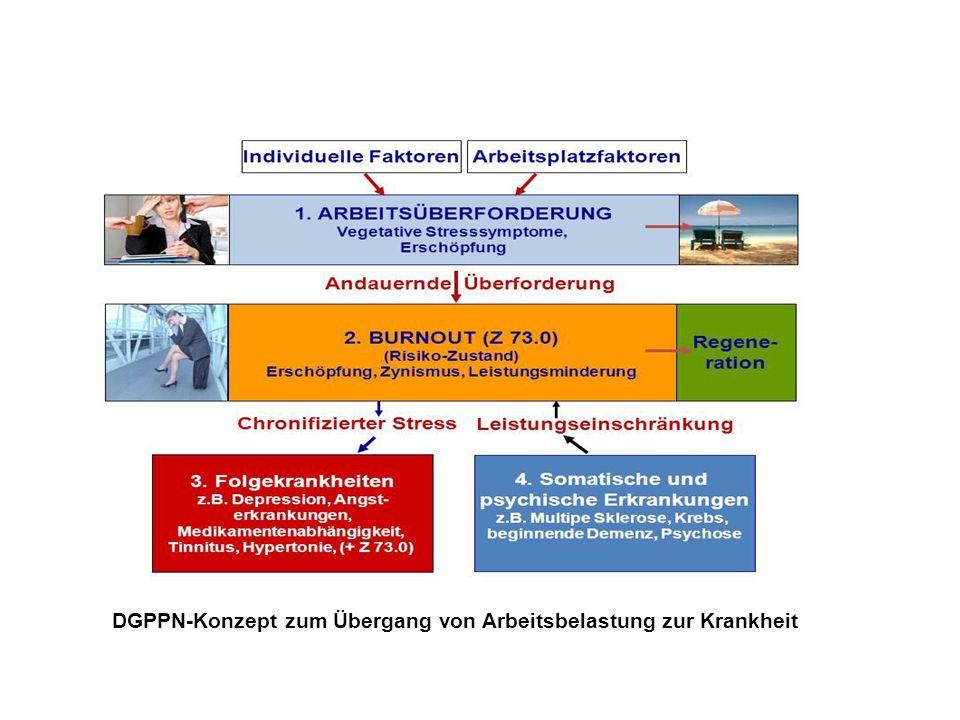 DGPPN-Konzept zum Übergang von Arbeitsbelastung zur Krankheit