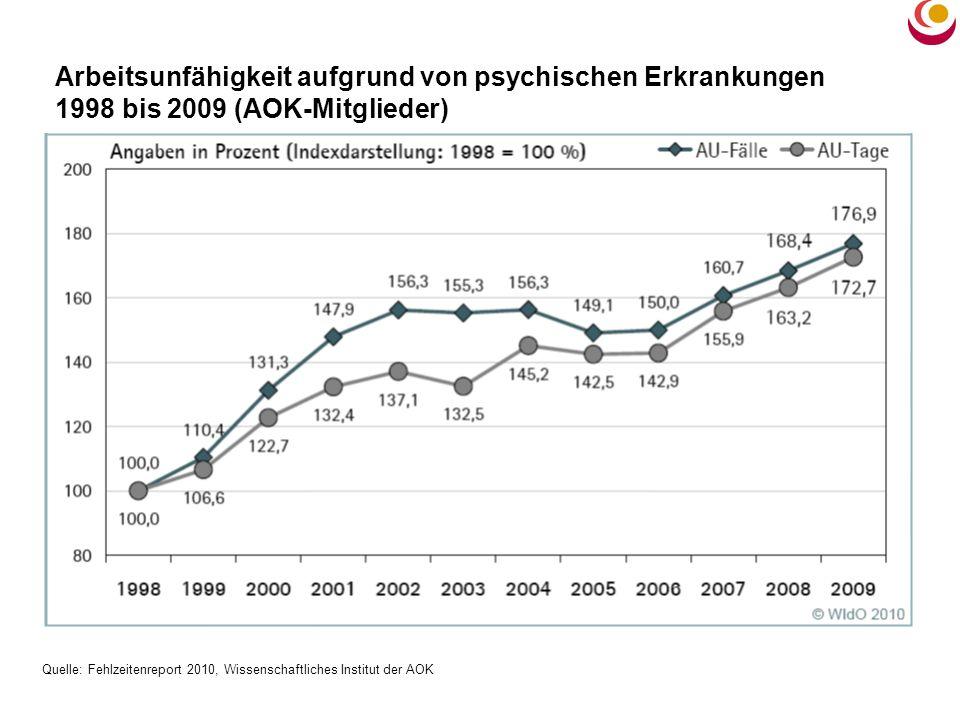Arbeitsunfähigkeit aufgrund von psychischen Erkrankungen 1998 bis 2009 (AOK-Mitglieder)