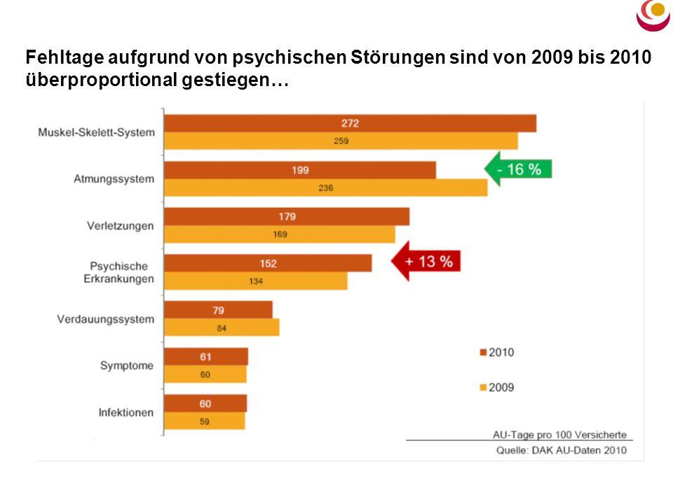 Fehltage aufgrund von psychischen Störungen sind von 2009 bis 2010 überproportional gestiegen…