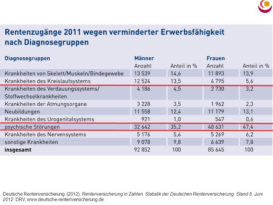 Deutsche Rentenversicherung. (2012). Rentenversicherung in Zahlen