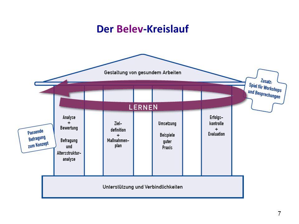 Der Belev-Kreislauf 7
