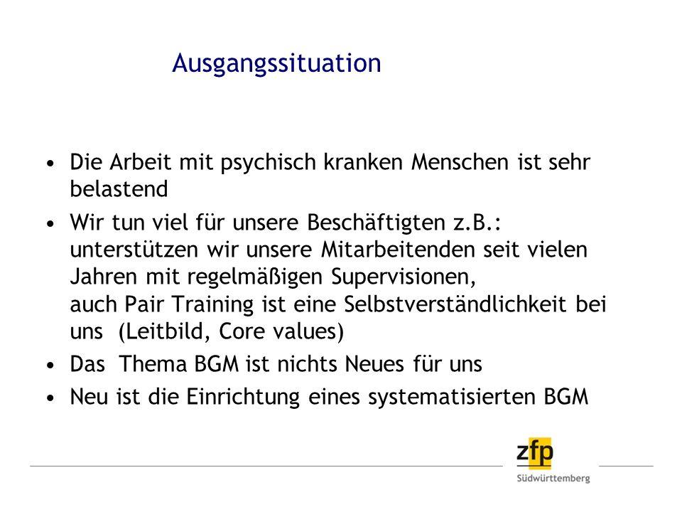 Ausgangssituation Die Arbeit mit psychisch kranken Menschen ist sehr belastend.