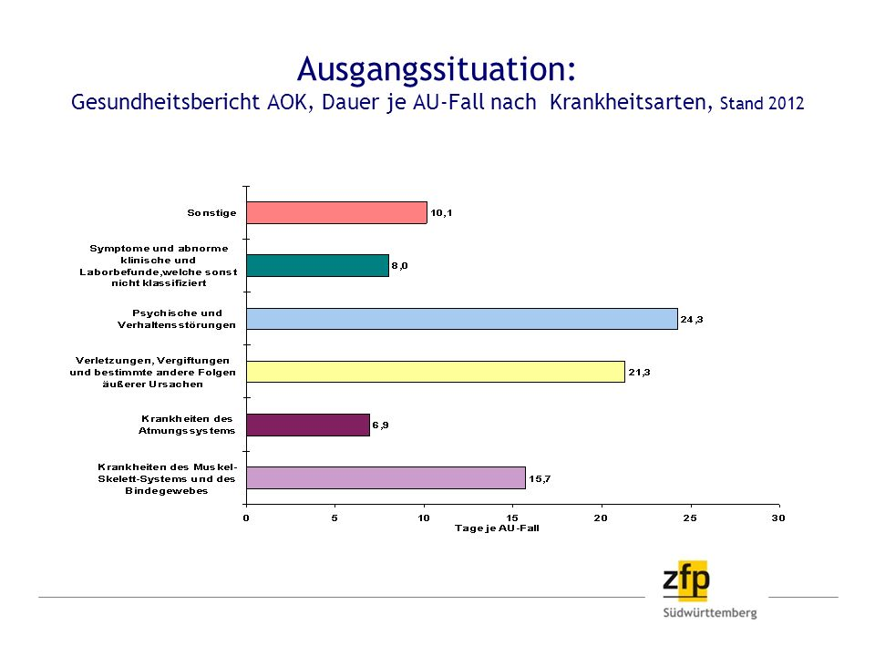 Ausgangssituation: Gesundheitsbericht AOK, Dauer je AU-Fall nach Krankheitsarten, Stand 2012