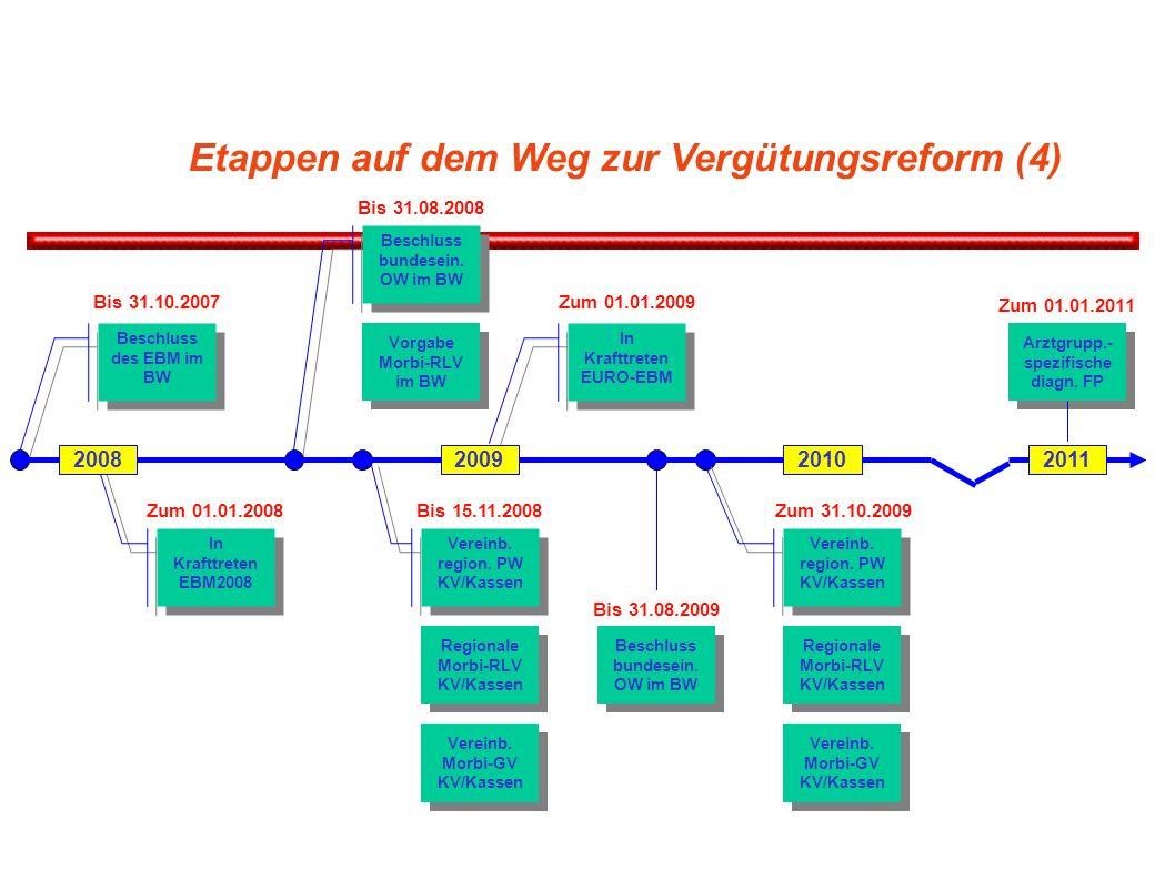Etappen auf dem Weg zur Vergütungsreform (4)