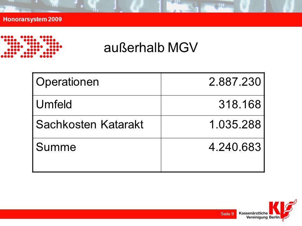 außerhalb MGV Operationen 2.887.230 Umfeld 318.168 Sachkosten Katarakt