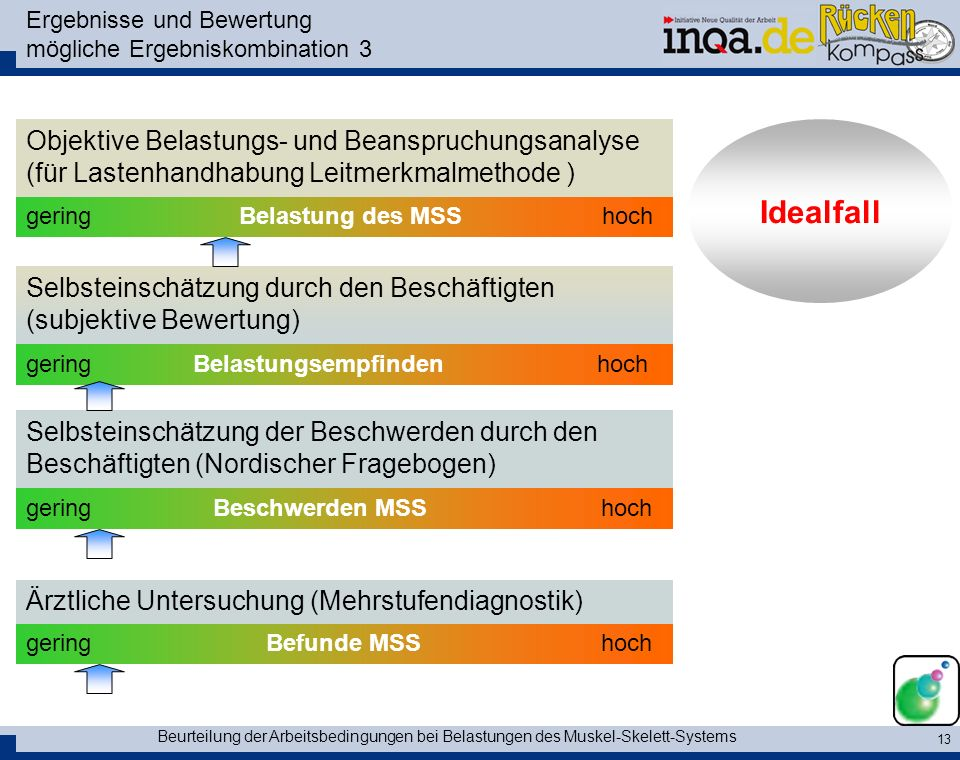 Ergebnisse und Bewertung mögliche Ergebniskombination 3