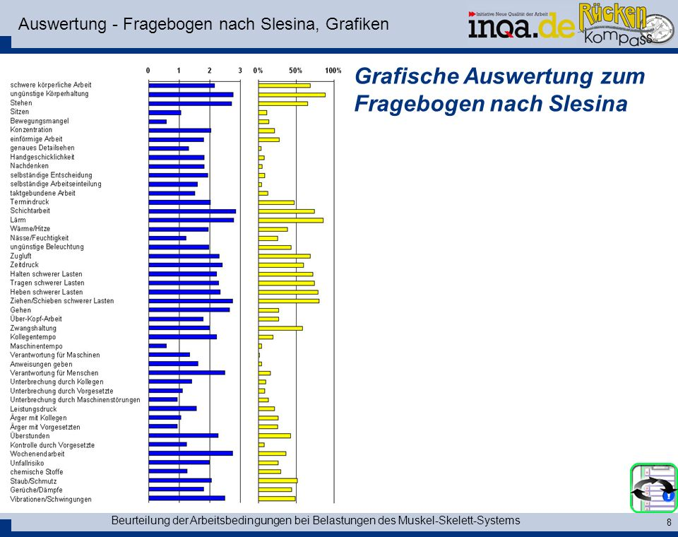 Auswertung - Fragebogen nach Slesina, Grafiken