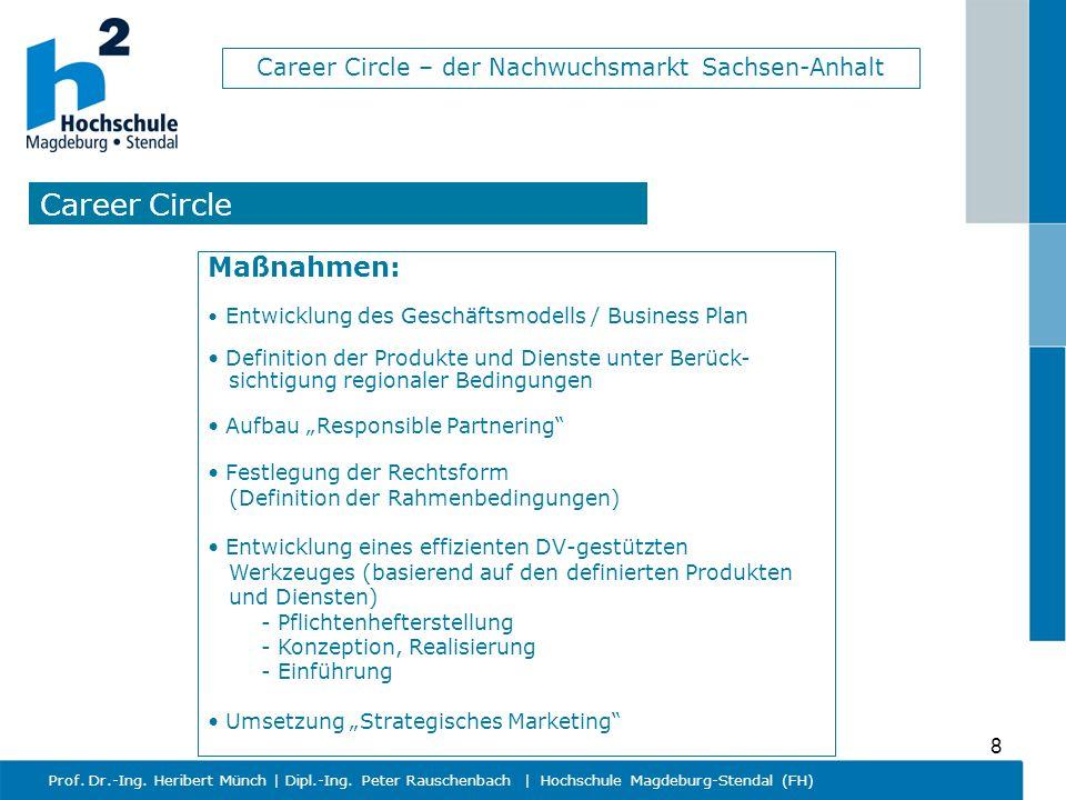 Career Circle Maßnahmen: