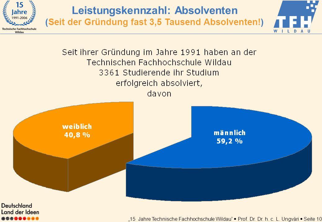 Leistungskennzahl: Absolventen (Seit der Gründung fast 3,5 Tausend Absolventen!)