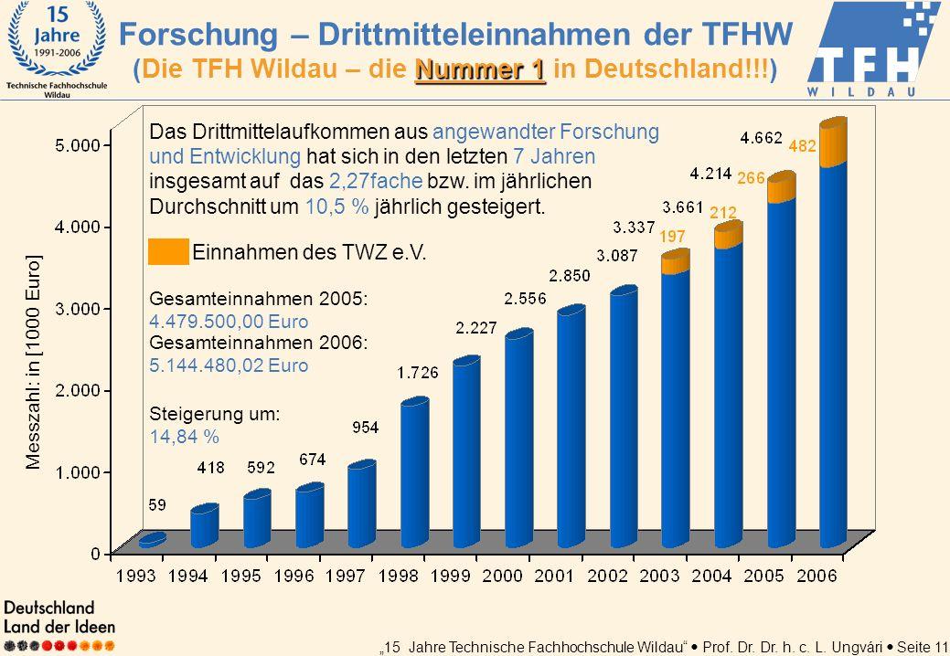 Forschung – Drittmitteleinnahmen der TFHW (Die TFH Wildau – die Nummer 1 in Deutschland!!!)