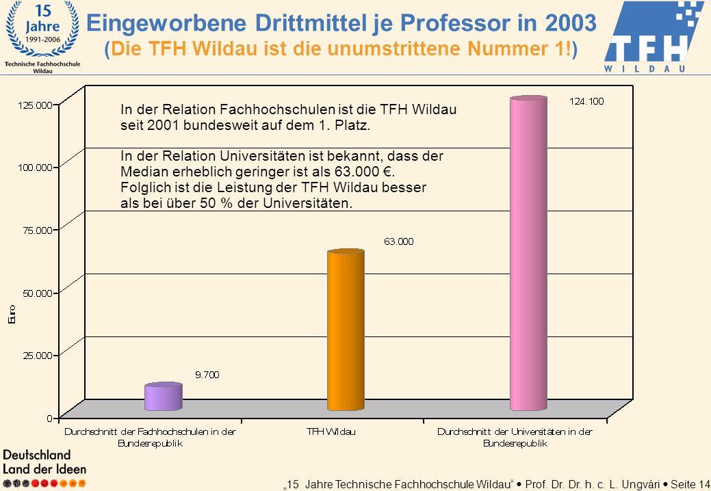 Eingeworbene Drittmittel je Professor in 2003 (Die TFH Wildau ist die unumstrittene Nummer 1!)