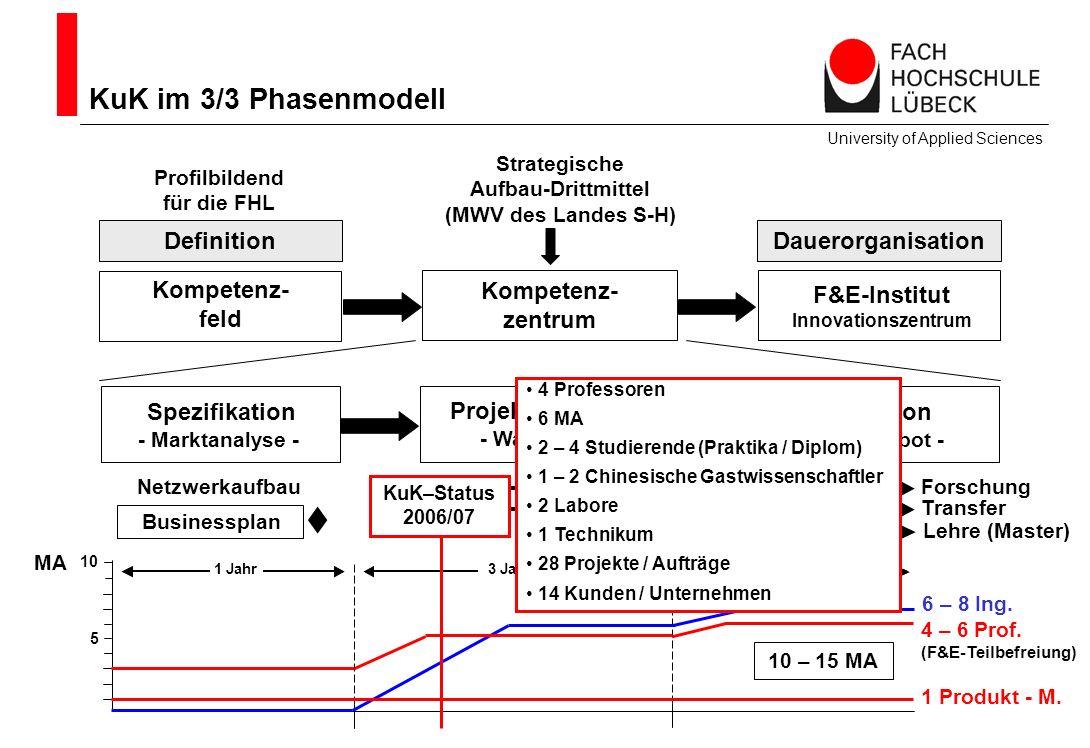  KuK im 3/3 Phasenmodell Definition Dauerorganisation Kompetenz- feld