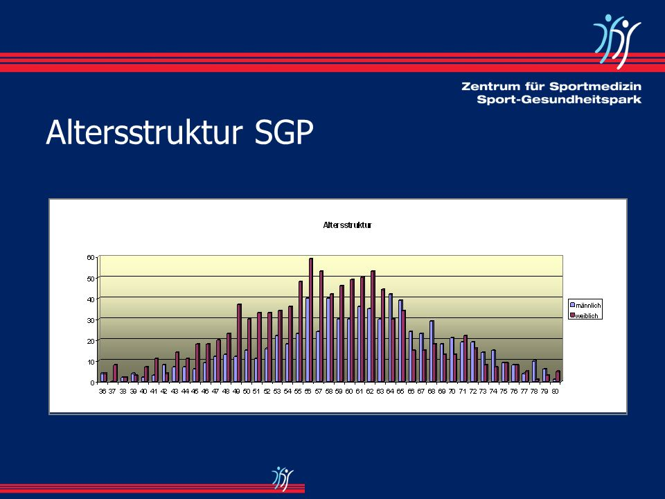 Altersstruktur SGP