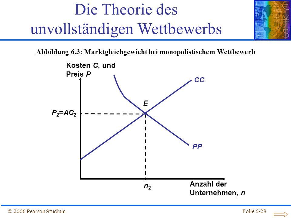 Abbildung 6.3: Marktgleichgewicht bei monopolistischem Wettbewerb