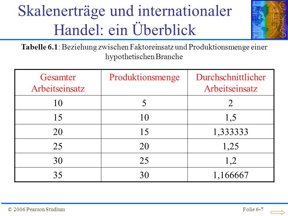 Skalenerträge und internationaler Handel: ein Überblick
