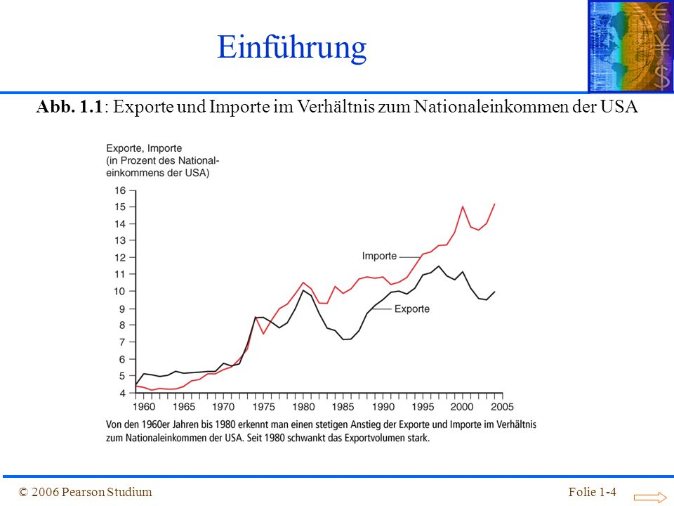 Einführung Abb. 1.1: Exporte und Importe im Verhältnis zum Nationaleinkommen der USA.