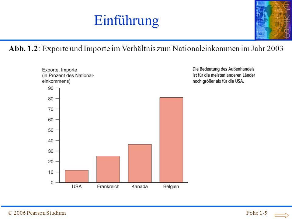 Einführung Abb. 1.2: Exporte und Importe im Verhältnis zum Nationaleinkommen im Jahr 2003.