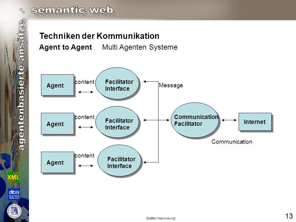 Techniken der Kommunikation