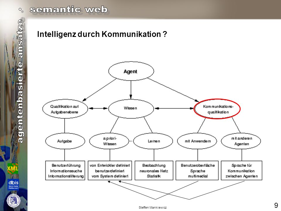 Intelligenz durch Kommunikation