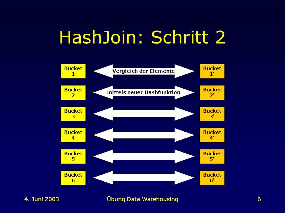 Vergleich der Elemente mittels neuer Hashfunktion
