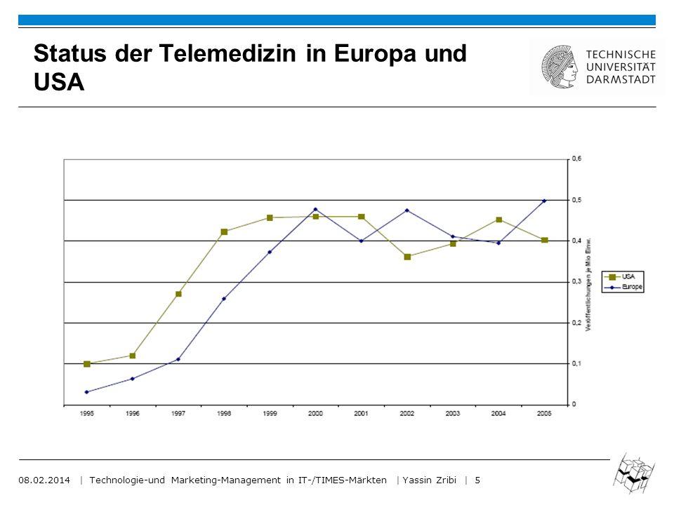 Status der Telemedizin in Europa und USA