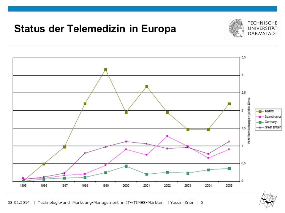 Status der Telemedizin in Europa