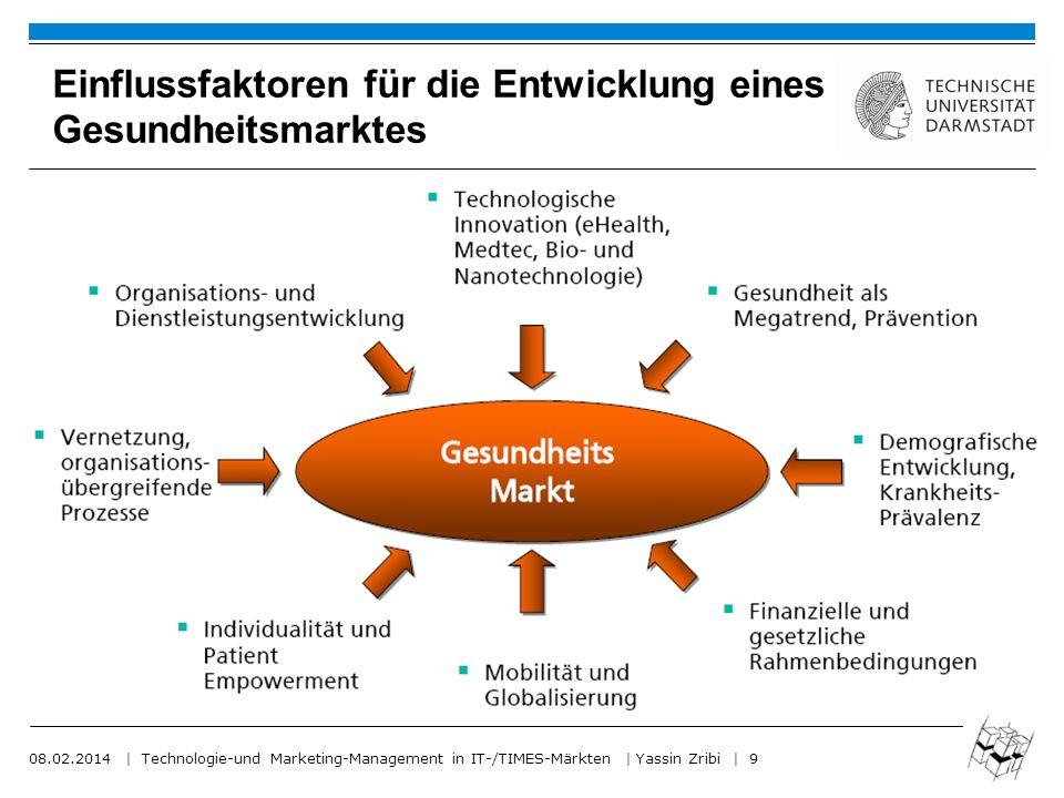 Einflussfaktoren für die Entwicklung eines Gesundheitsmarktes