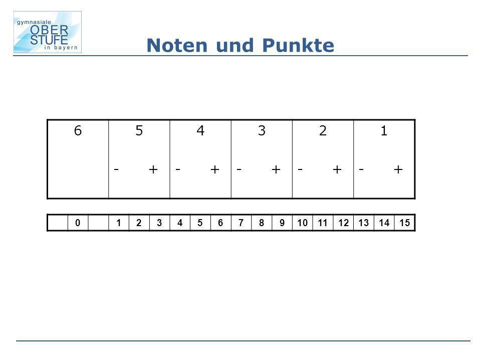 Noten und Punkte 6 5 - + 4 3 2 1 1 2 3 4 5 6 7 8 9 10 11 12 13 14 15