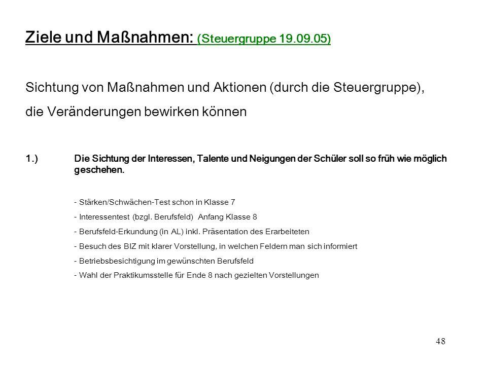 Ziele und Maßnahmen: (Steuergruppe 19.09.05)