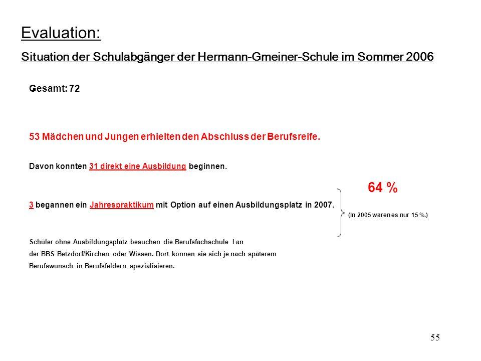 Evaluation: Situation der Schulabgänger der Hermann-Gmeiner-Schule im Sommer 2006. Gesamt: 72.