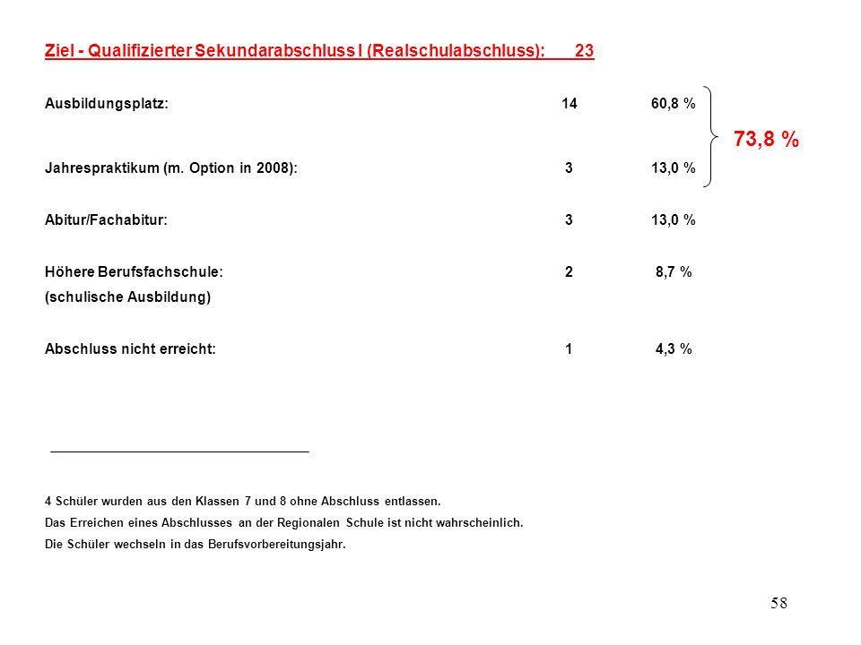Ziel - Qualifizierter Sekundarabschluss I (Realschulabschluss): 23
