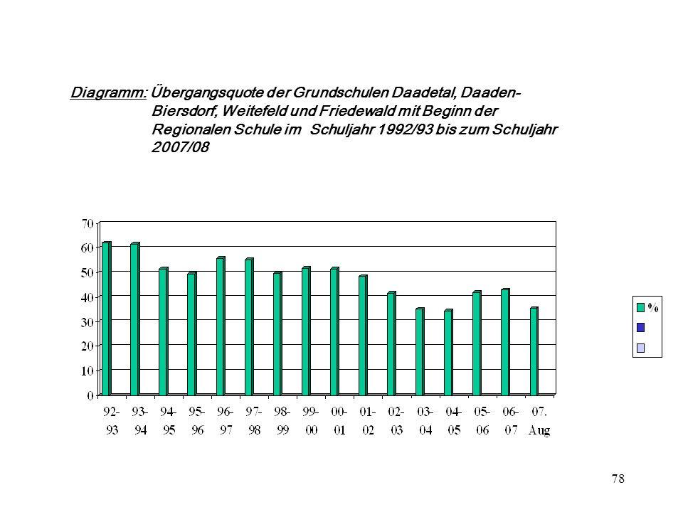Diagramm: Übergangsquote der Grundschulen Daadetal, Daaden-