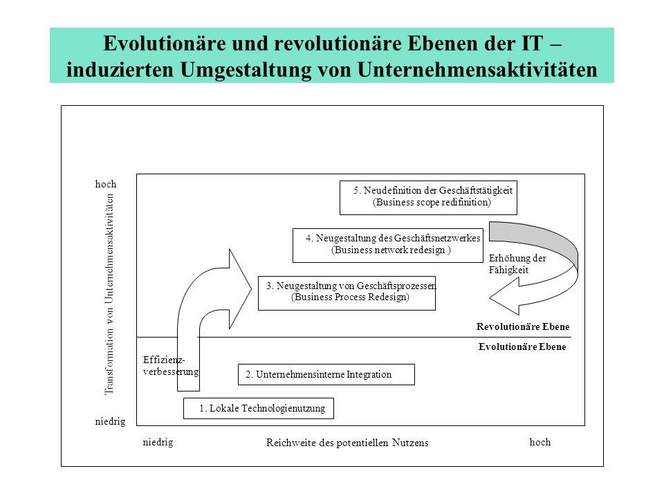 Evolutionäre und revolutionäre Ebenen der IT – induzierten Umgestaltung von Unternehmensaktivitäten