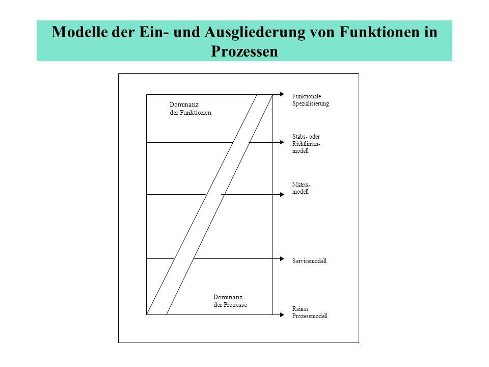 Modelle der Ein- und Ausgliederung von Funktionen in Prozessen