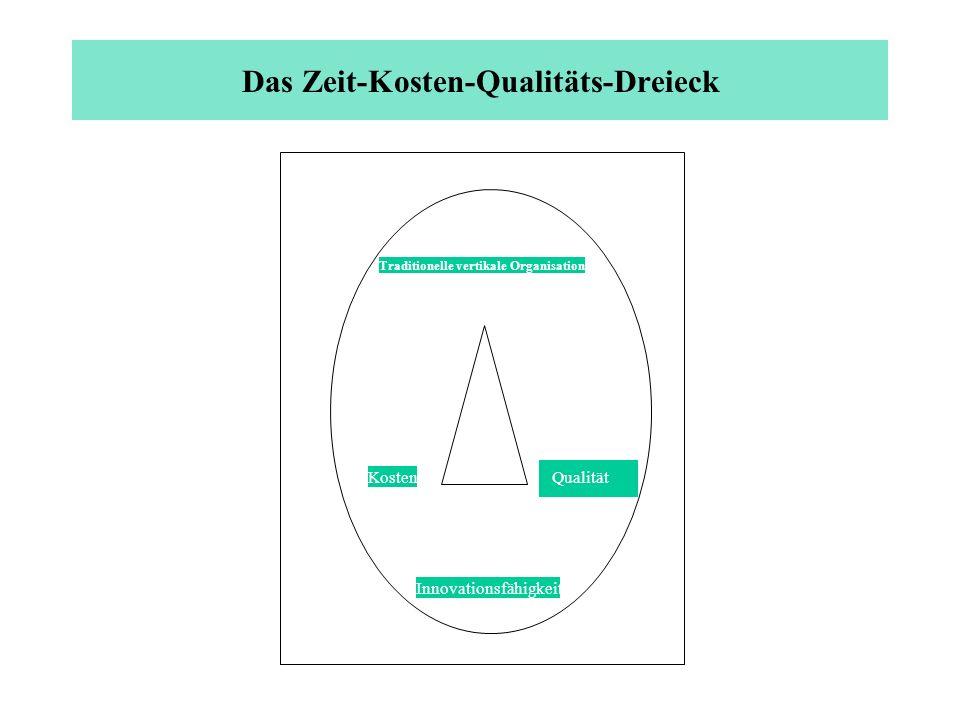Das Zeit-Kosten-Qualitäts-Dreieck