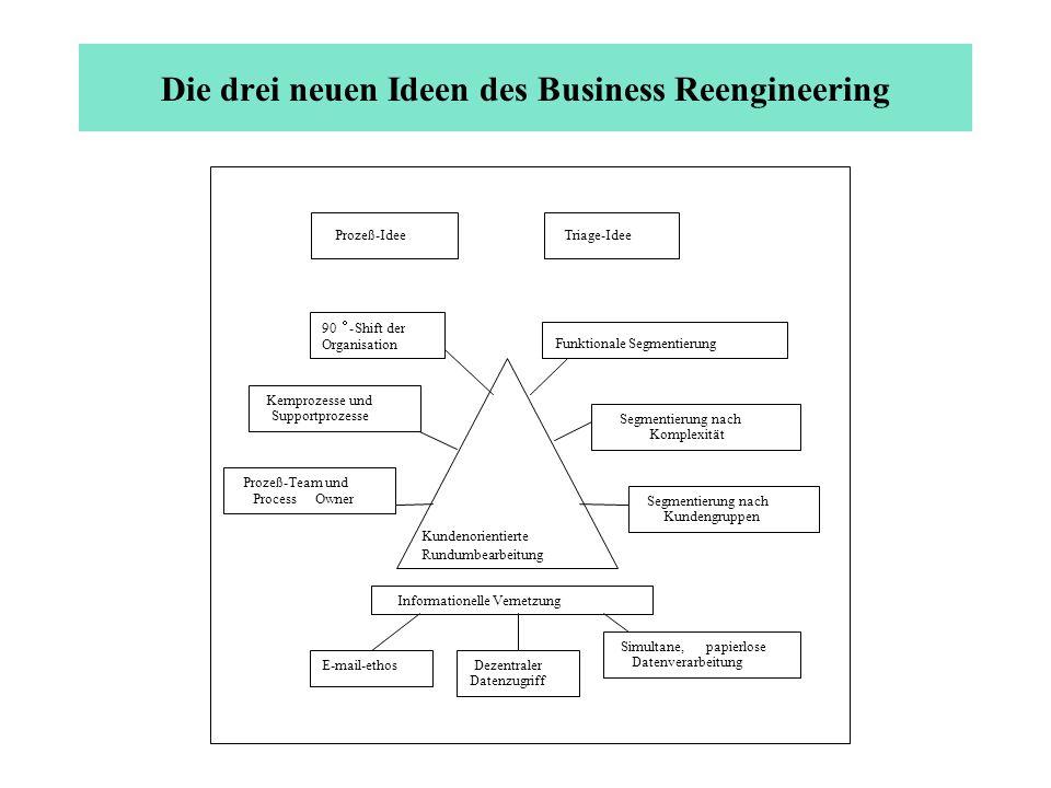 Die drei neuen Ideen des Business Reengineering