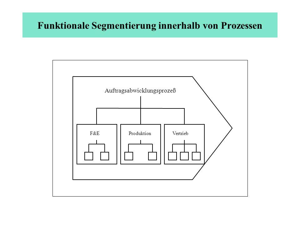 Funktionale Segmentierung innerhalb von Prozessen