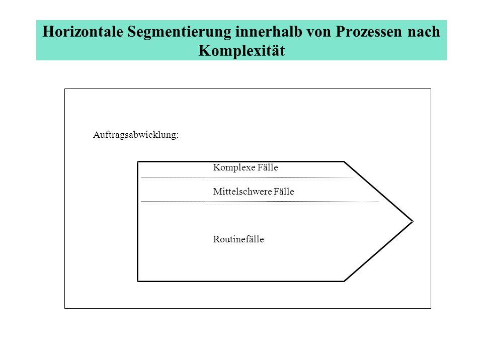 Horizontale Segmentierung innerhalb von Prozessen nach Komplexität