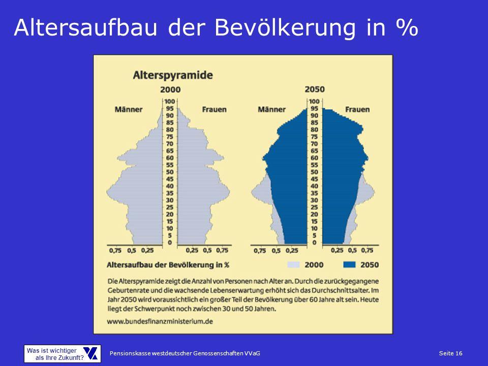 Altersaufbau der Bevölkerung in %
