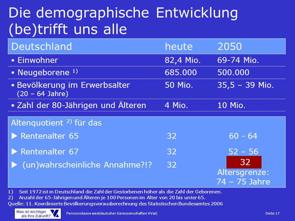 Die demographische Entwicklung (be)trifft uns alle