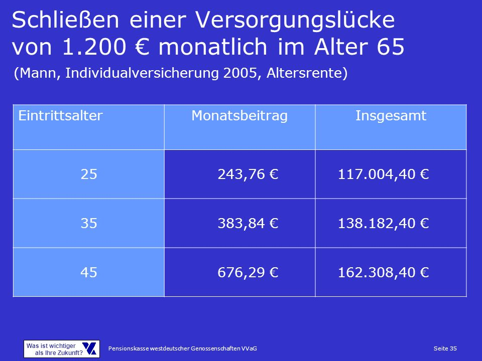 Schließen einer Versorgungslücke von 1.200 € monatlich im Alter 65